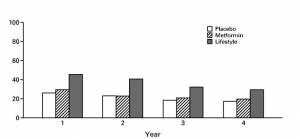 Participants with Normal Plasma Glucose Values
